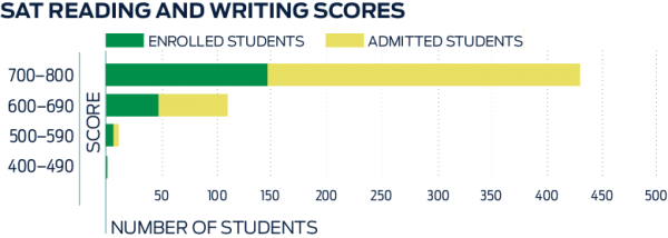 Graph showing Class of 2021 SAT Reading & Writing Scores
